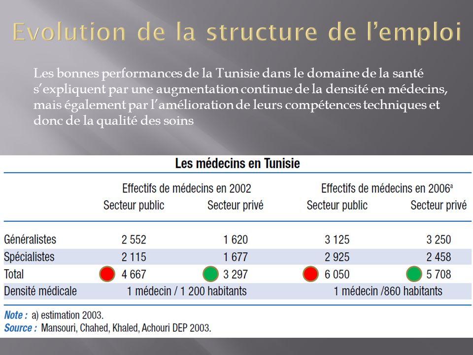 Les bonnes performances de la Tunisie dans le domaine de la santé sexpliquent par une augmentation continue de la densité en médecins, mais également