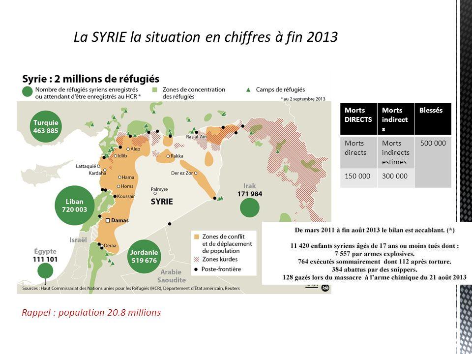 La SYRIE la situation en chiffres à fin 2013 Morts DIRECTS Morts indirect s Blessés Morts directs Morts indirects estimés 500 000 150 000300 000 Rappe