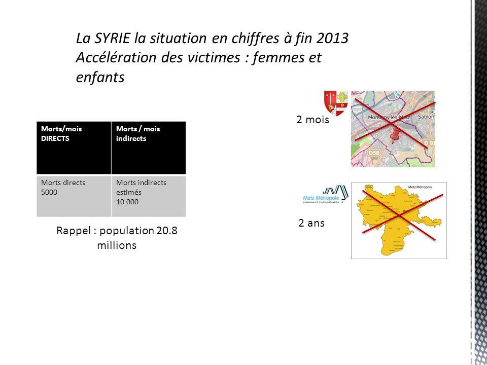 La SYRIE la situation en chiffres à fin 2013 Accélération des victimes : femmes et enfants Morts/mois DIRECTS Morts / mois indirects Morts directs 500