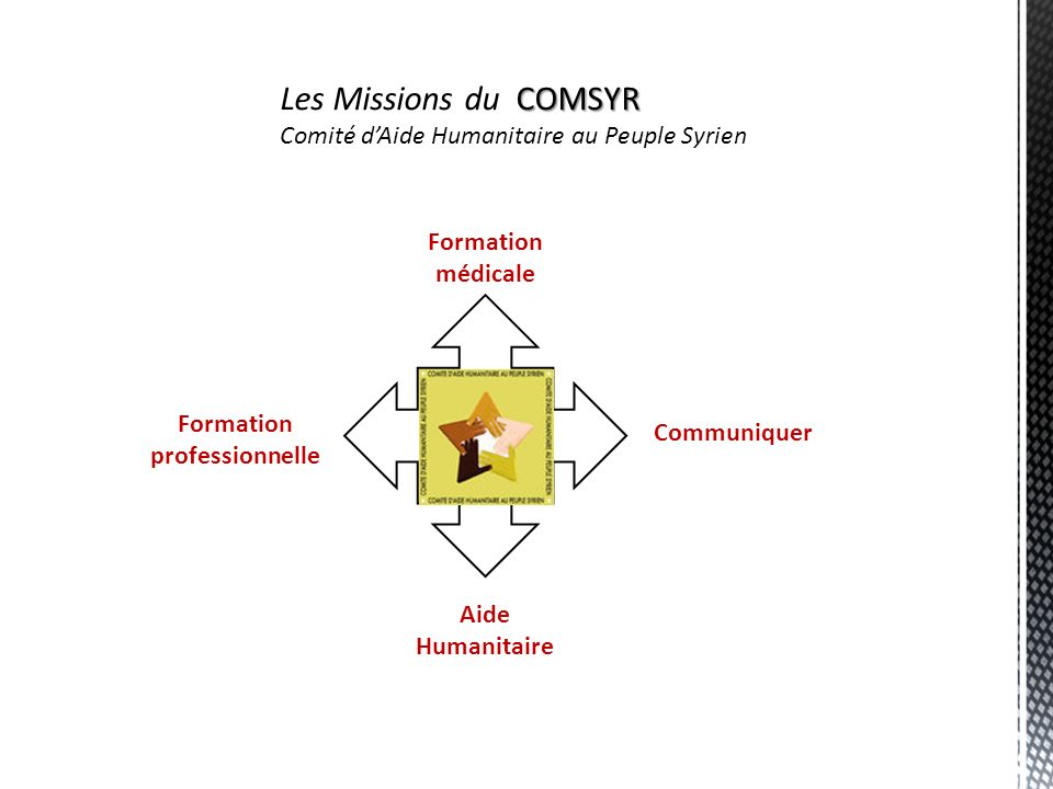 COMSYR Les Missions du COMSYR Comité dAide Humanitaire au Peuple Syrien Formation médicale Communiquer Formation professionnelle Aide Humanitaire