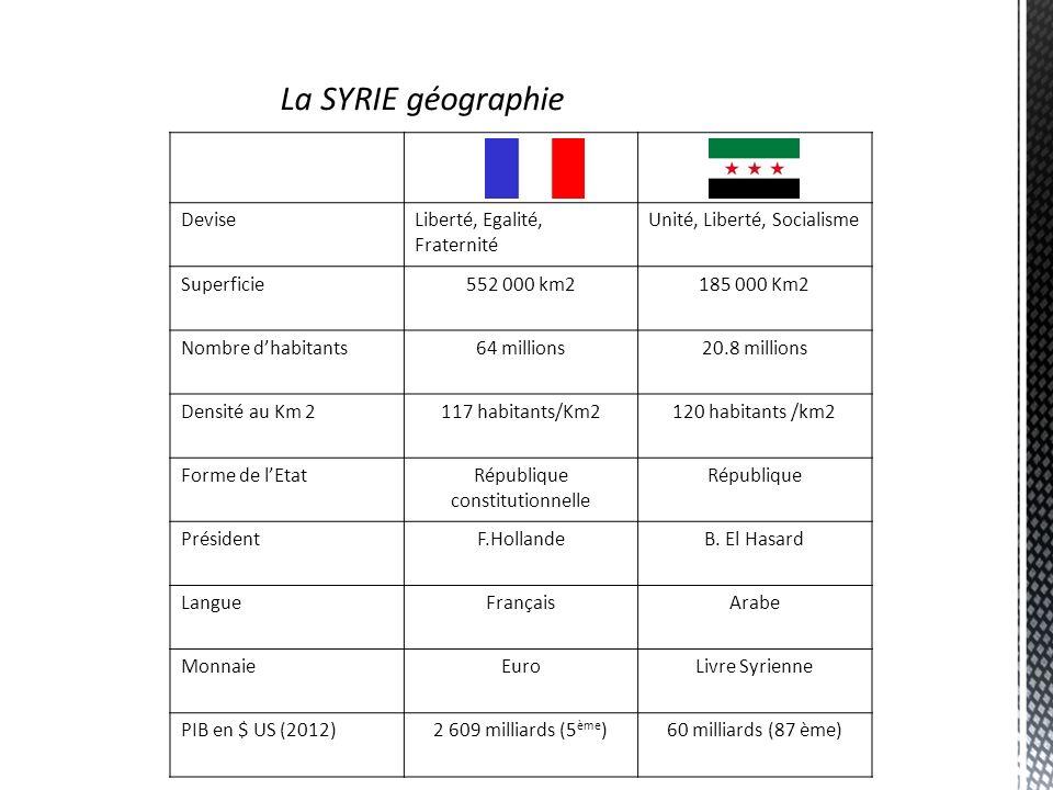La SYRIE un peu dhistoire situation exceptionnelle : carrefour de plusieurs mondes : la Méditerranée, la Mésopotamie, la Perse, l Inde, l Asie mineure, les terres du Caucase, et l Égypte.