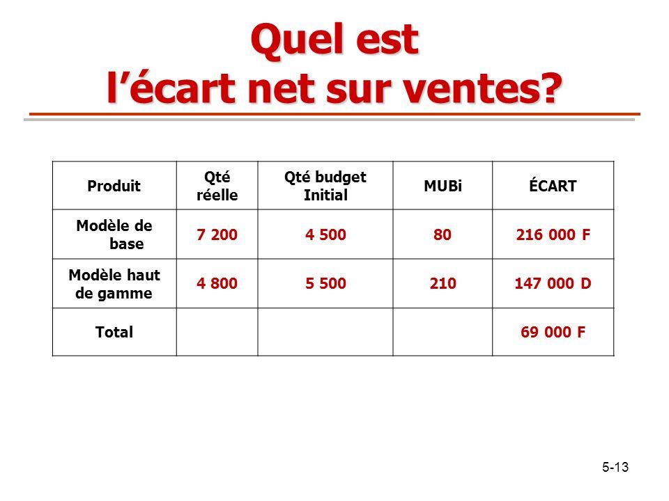 5-13 Quel est lécart net sur ventes? Produit Qté réelle Qté budget Initial MUBiÉCART Modèle de base 7 2004 50080216 000 F Modèle haut de gamme 4 8005