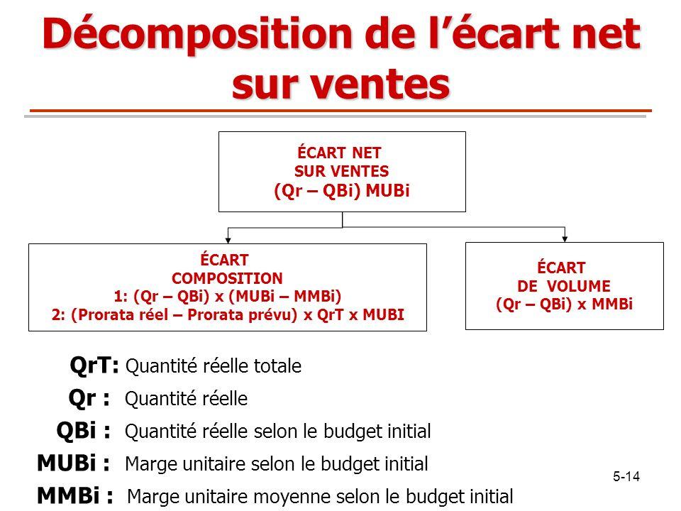 5-14 QrT: Quantité réelle totale Qr : Quantité réelle QBi : Quantité réelle selon le budget initial MUBi : Marge unitaire selon le budget initial MMBi