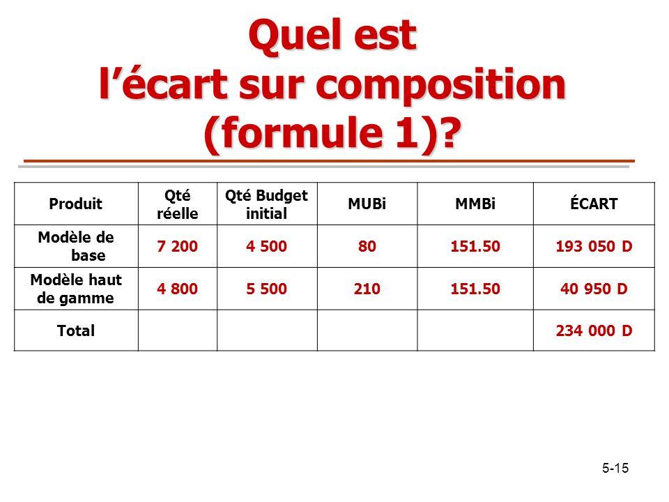 5-15 Quel est lécart sur composition (formule 1)? Produit Qté réelle Qté Budget initial MUBiMMBiÉCART Modèle de base 7 2004 50080151.50193 050 D Modèl