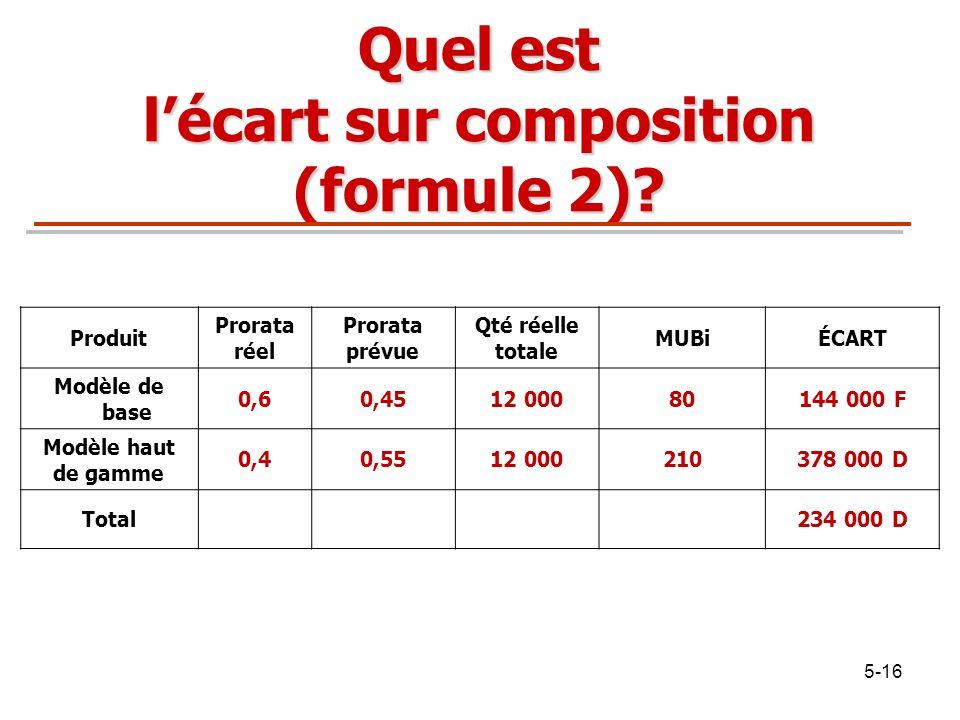 5-16 Quel est lécart sur composition (formule 2)? Produit Prorata réel Prorata prévue Qté réelle totale MUBiÉCART Modèle de base 0,60,4512 00080144 00