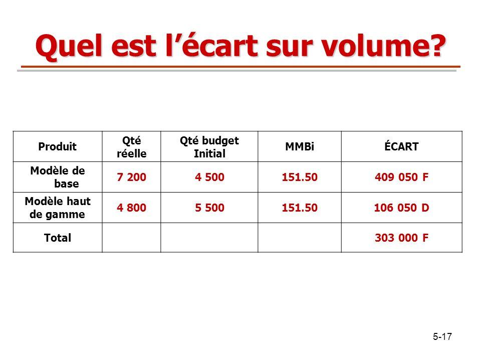 5-17 Quel est lécart sur volume? Produit Qté réelle Qté budget Initial MMBiÉCART Modèle de base 7 2004 500151.50409 050 F Modèle haut de gamme 4 8005