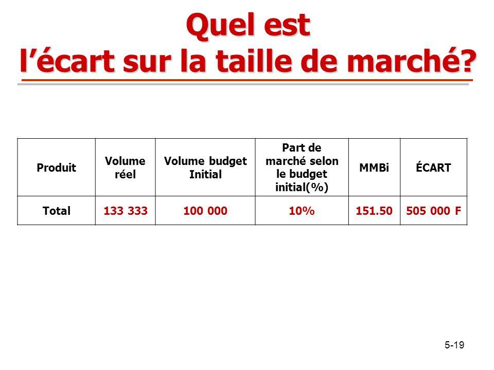 5-19 Quel est lécart sur la taille de marché? Produit Volume réel Volume budget Initial Part de marché selon le budget initial(%) MMBiÉCART Total133 3