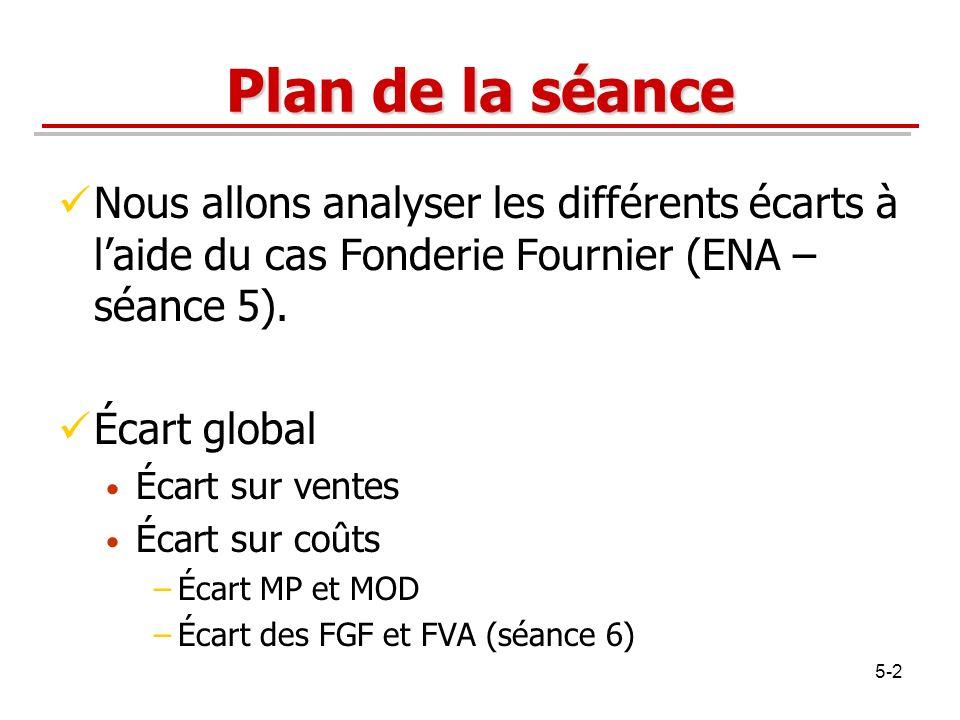5-2 Plan de la séance Nous allons analyser les différents écarts à laide du cas Fonderie Fournier (ENA – séance 5). Écart global Écart sur ventes Écar
