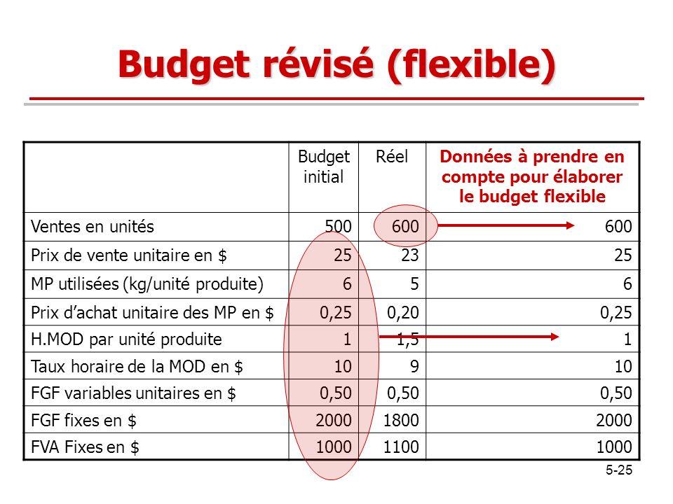 5-25 Budget révisé (flexible) Budget initial RéelDonnées à prendre en compte pour élaborer le budget flexible Ventes en unités500600 Prix de vente uni