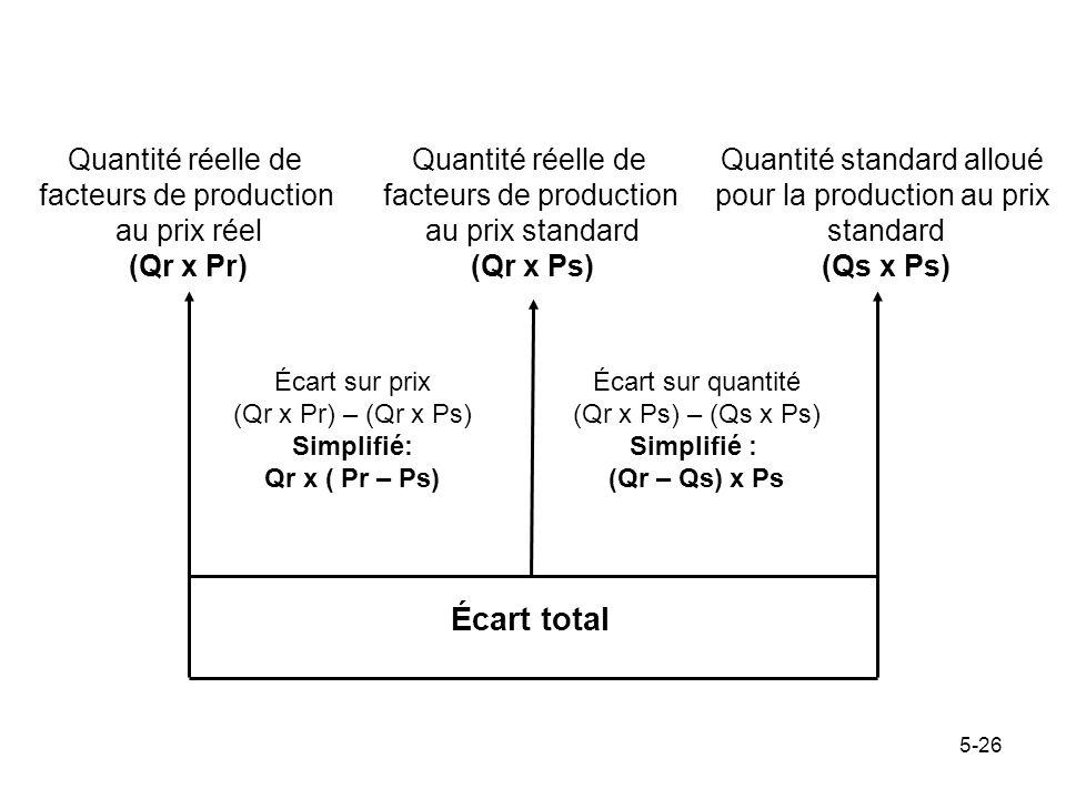 5-26 Quantité réelle de facteurs de production au prix réel (Qr x Pr) Quantité réelle de facteurs de production au prix standard (Qr x Ps) Quantité st