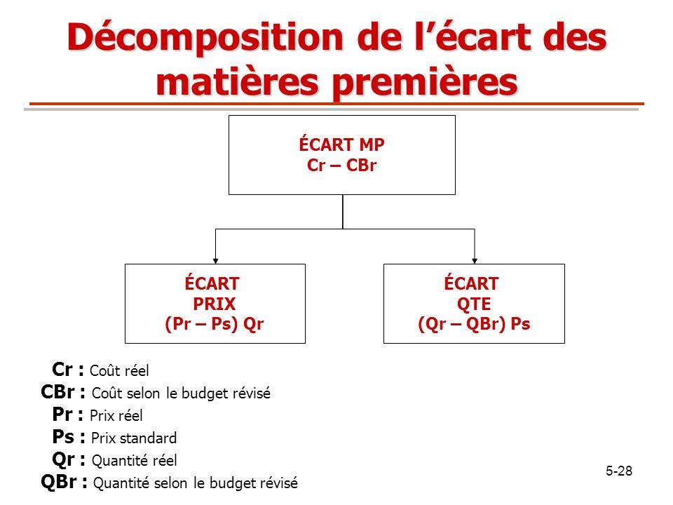 5-28 ÉCART MP Cr – CBr ÉCART PRIX (Pr – Ps) Qr ÉCART QTE (Qr – QBr) Ps Décomposition de lécart des matières premières Cr : Coût réel CBr : Coût selon