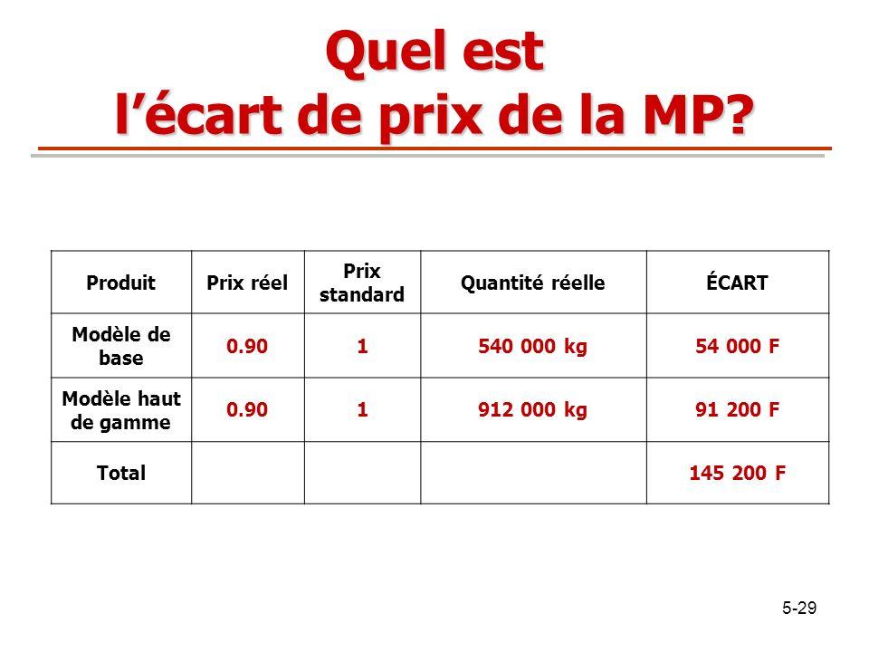 5-29 Quel est lécart de prix de la MP? ProduitPrix réel Prix standard Quantité réelleÉCART Modèle de base 0.901540 000 kg54 000 F Modèle haut de gamme