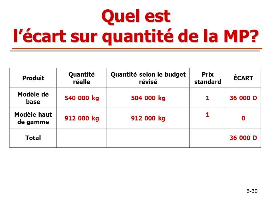 5-30 Quel est lécart sur quantité de la MP? Produit Quantité réelle Quantité selon le budget révisé Prix standard ÉCART Modèle de base 540 000 kg504 0