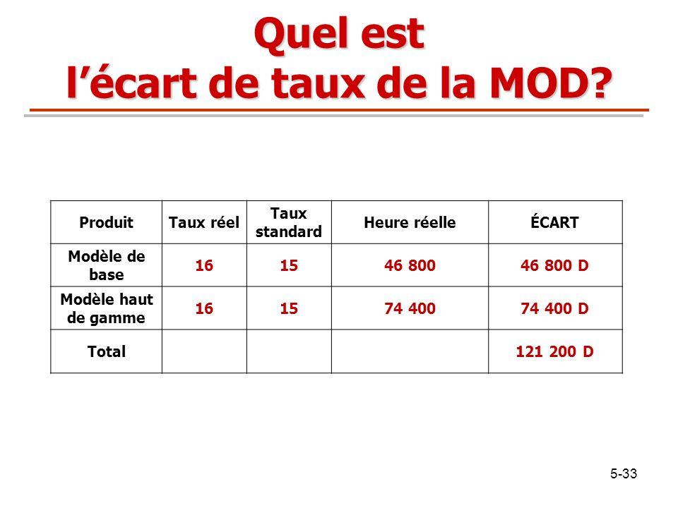 5-33 Quel est lécart de taux de la MOD? ProduitTaux réel Taux standard Heure réelleÉCART Modèle de base 161546 80046 800 D Modèle haut de gamme 161574