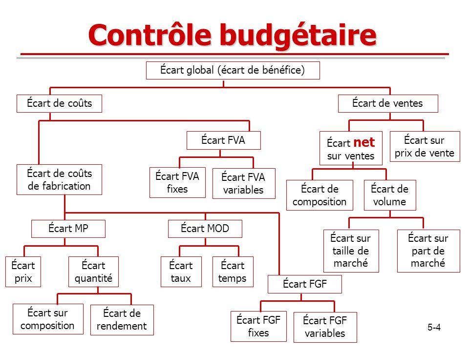 5-4 Contrôle budgétaire Écart global (écart de bénéfice) Écart de coûtsÉcart de ventes Écart sur prix de vente Écart net sur ventes Écart de volume Éc