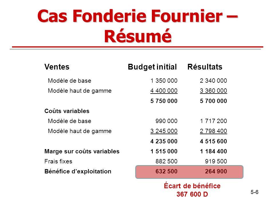 Cas Fonderie Fournier – Résumé VentesBudget initialRésultats Modèle de base1 350 0002 340 000 Modèle haut de gamme4 400 0003 360 000 5 750 0005 700 00