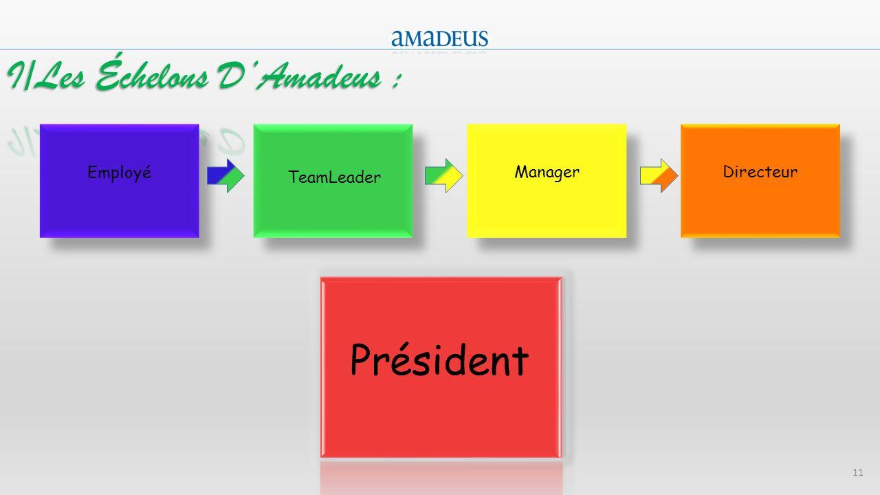 11 Employé TeamLeader ManagerDirecteur Président