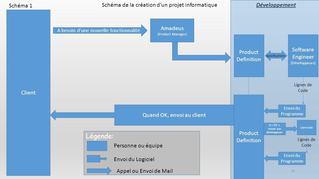 20 DéveloppementSchéma de la création dun projet informatique Client A besoin dune nouvelle fonctionnalité Amadeus (Product Manager) Product Definitio