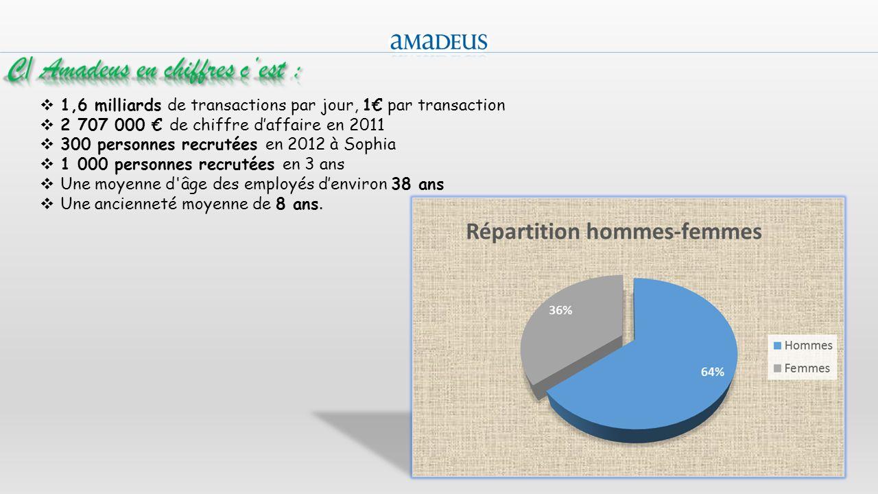 5 1,6 milliards de transactions par jour, 1 par transaction 2 707 000 de chiffre daffaire en 2011 300 personnes recrutées en 2012 à Sophia 1 000 perso