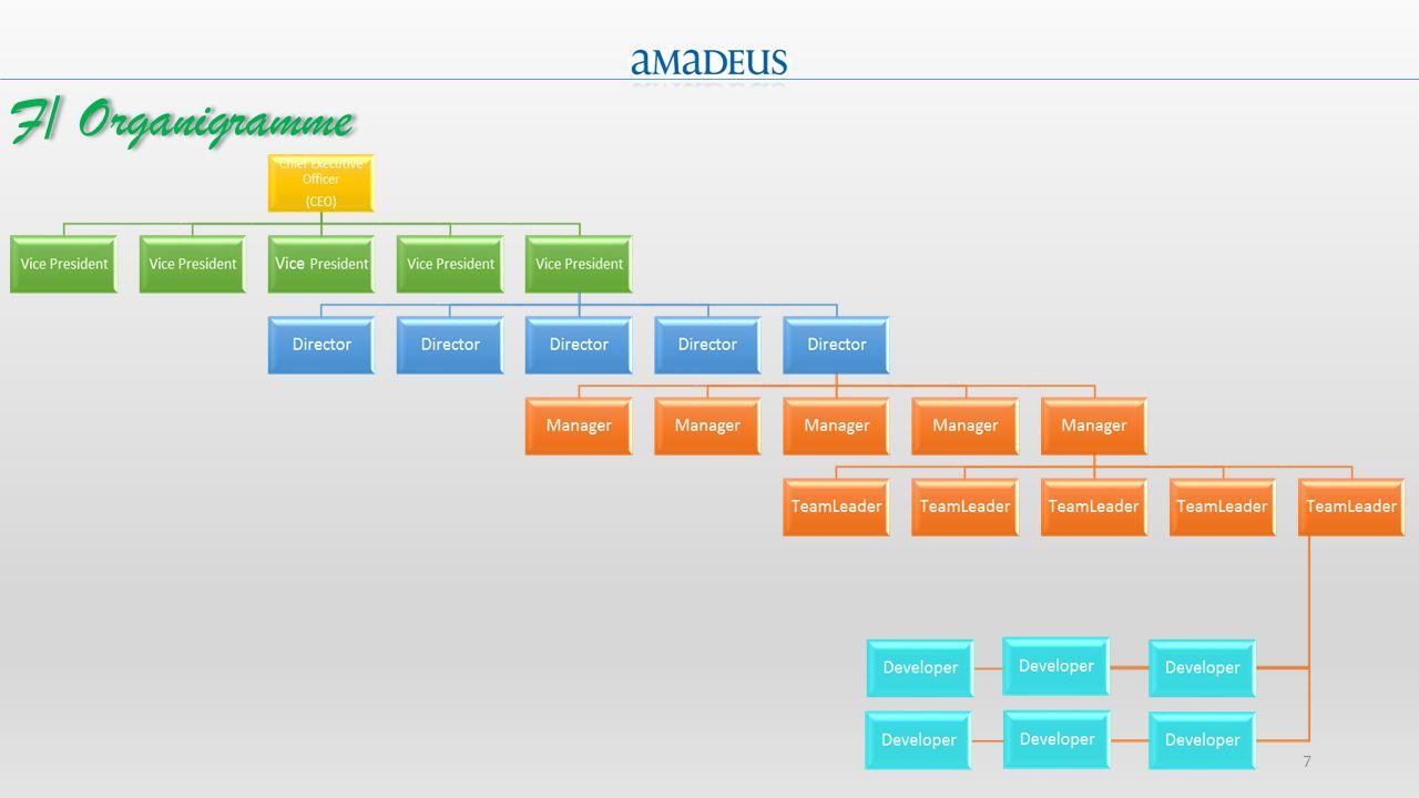 8 Elles sont réparties en 3 Groupes: I- Le développement (50% des employés).