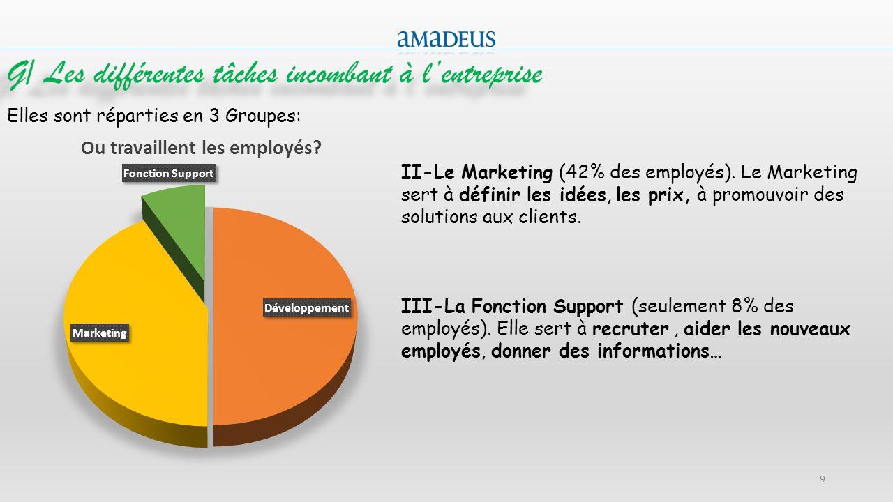 9 Elles sont réparties en 3 Groupes: II-Le Marketing (42% des employés). Le Marketing sert à définir les idées, les prix, à promouvoir des solutions a