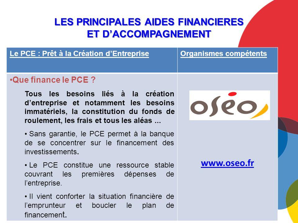 LES PRINCIPALES AIDES FINANCIERES ET DACCOMPAGNEMENT Le PCE : Prêt à la Création dEntrepriseOrganismes compétents Que finance le PCE .