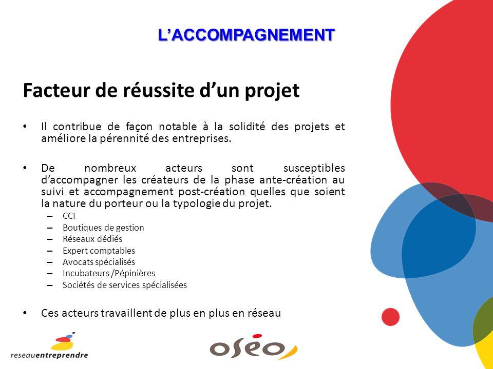 LACCOMPAGNEMENT Facteur de réussite dun projet Il contribue de façon notable à la solidité des projets et améliore la pérennité des entreprises.