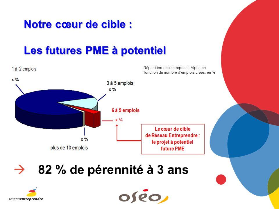 Notre cœur de cible : Les futures PME à potentiel 82 % de pérennité à 3 ans Répartition des entreprises Alpha en fonction du nombre demplois créés, en %