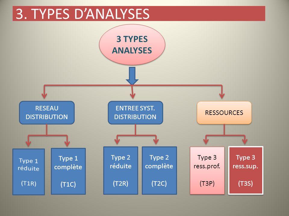 3. TYPES DANALYSES 3 TYPES ANALYSES RESEAU DISTRIBUTION ENTREE SYST. DISTRIBUTION RESSOURCES Type 2 réduite (T2R) Type 1 complète (T1C) Type 2 complèt