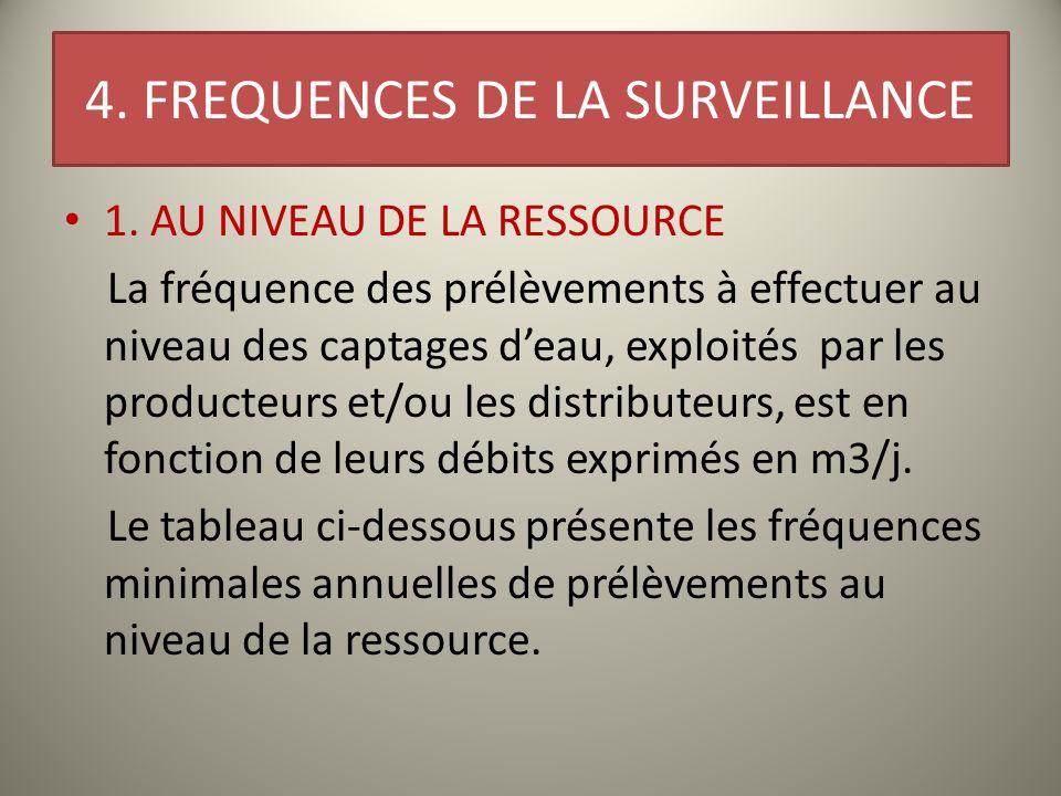 4. FREQUENCES DE LA SURVEILLANCE 1. AU NIVEAU DE LA RESSOURCE La fréquence des prélèvements à effectuer au niveau des captages deau, exploités par les