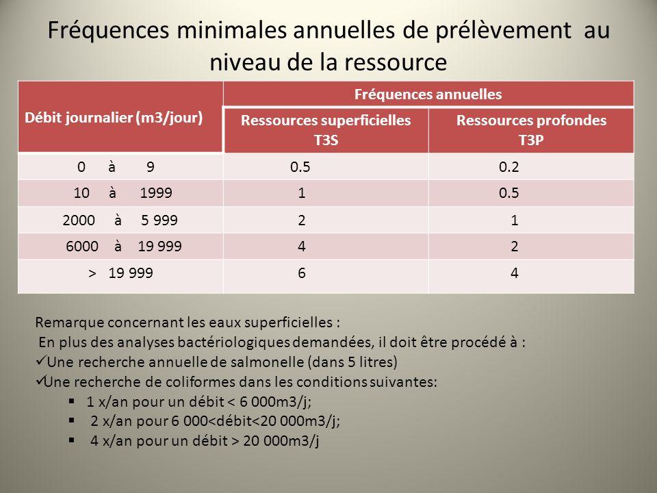 Fréquences minimales annuelles de prélèvement au niveau de la ressource Débit journalier (m3/jour) Fréquences annuelles Ressources superficielles T3S