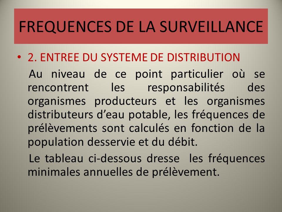 FREQUENCES DE LA SURVEILLANCE 2. ENTREE DU SYSTEME DE DISTRIBUTION Au niveau de ce point particulier où se rencontrent les responsabilités des organis