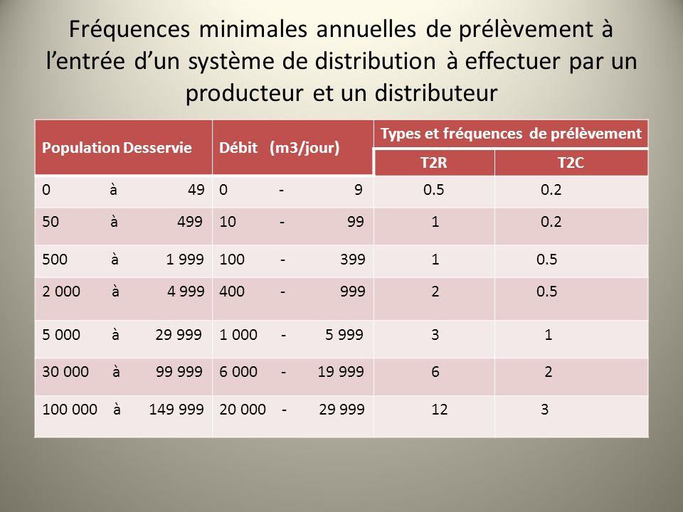 Fréquences minimales annuelles de prélèvement à lentrée dun système de distribution à effectuer par un producteur et un distributeur Population Desser