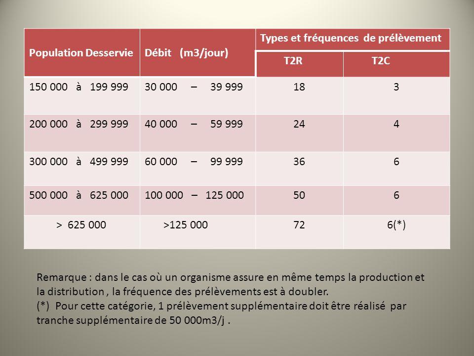 Population DesservieDébit (m3/jour) Types et fréquences de prélèvement T2RT2C 150 000 à 199 99930 000 – 39 999183 200 000 à 299 99940 000 – 59 999244