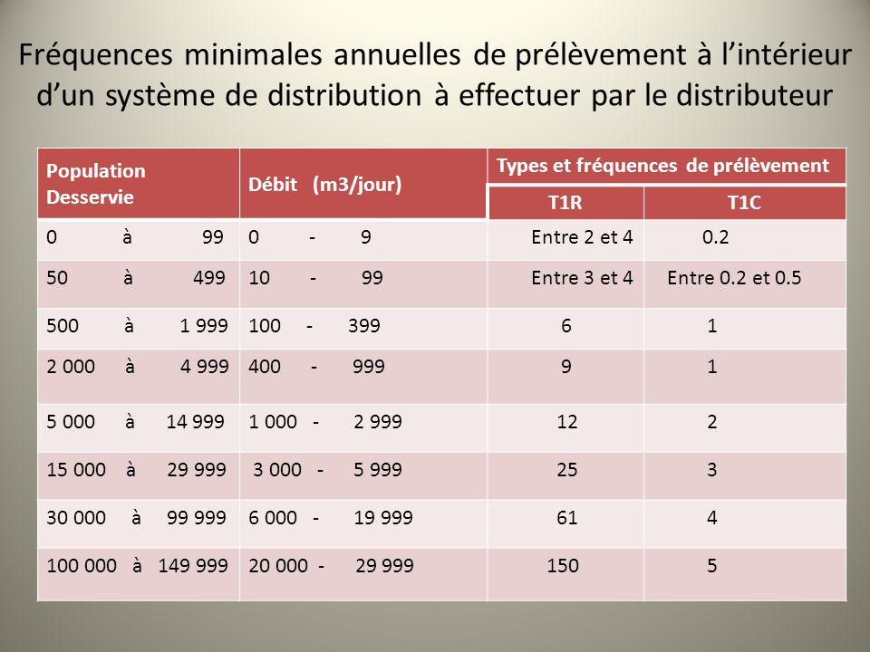 Population Desservie Débit (m3/jour) Types et fréquences de prélèvement T1RT1C 0 à 990 - 9 Entre 2 et 4 0.2 50 à 49910 - 99 Entre 3 et 4 Entre 0.2 et