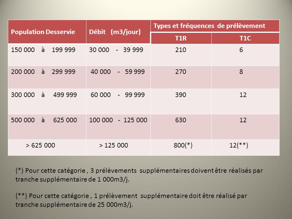 Population DesservieDébit (m3/jour) Types et fréquences de prélèvement T1RT1C 150 000 à 199 99930 000 - 39 999 210 6 200 000 à 299 999 40 000 - 59 999