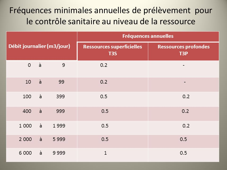 Fréquences minimales annuelles de prélèvement pour le contrôle sanitaire au niveau de la ressource Débit journalier (m3/jour) Fréquences annuelles Res