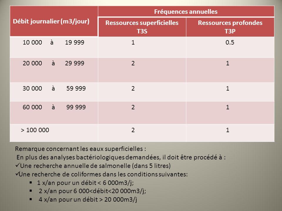 Débit journalier (m3/jour) Fréquences annuelles Ressources superficielles T3S Ressources profondes T3P 10 000 à 19 999 10.5 20 000 à 29 999 2 1 30 000