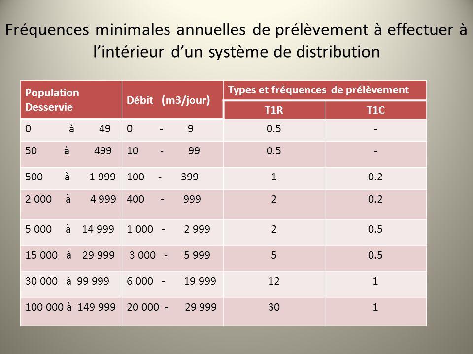 Population Desservie Débit (m3/jour) Types et fréquences de prélèvement T1RT1C 0 à 490 - 90.5- 50 à 49910 - 990.5- 500 à 1 999100 - 39910.2 2 000 à 4