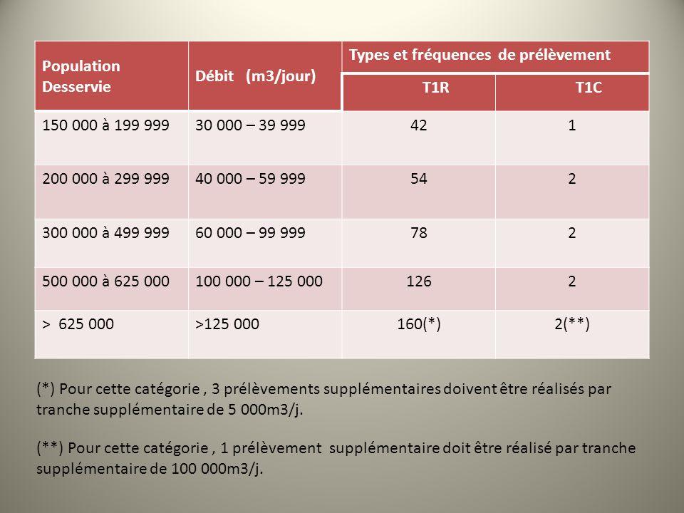 Population Desservie Débit (m3/jour) Types et fréquences de prélèvement T1RT1C 150 000 à 199 99930 000 – 39 999421 200 000 à 299 99940 000 – 59 999542