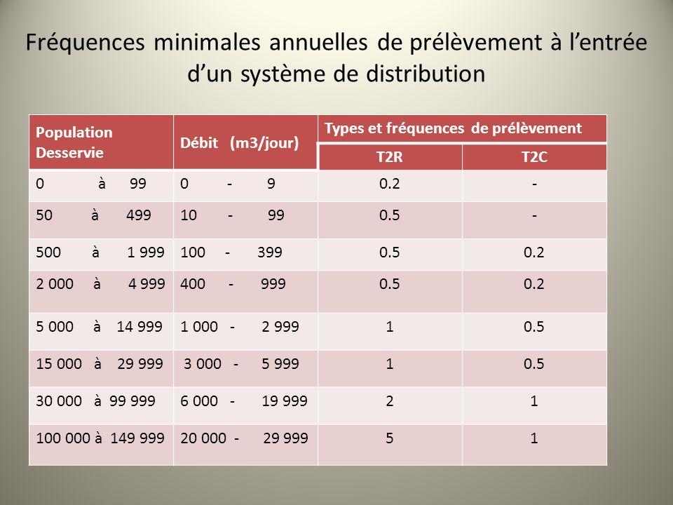 Population Desservie Débit (m3/jour) Types et fréquences de prélèvement T2RT2C 0 à 990 - 90.2- 50 à 49910 - 990.5- 500 à 1 999100 - 3990.50.2 2 000 à