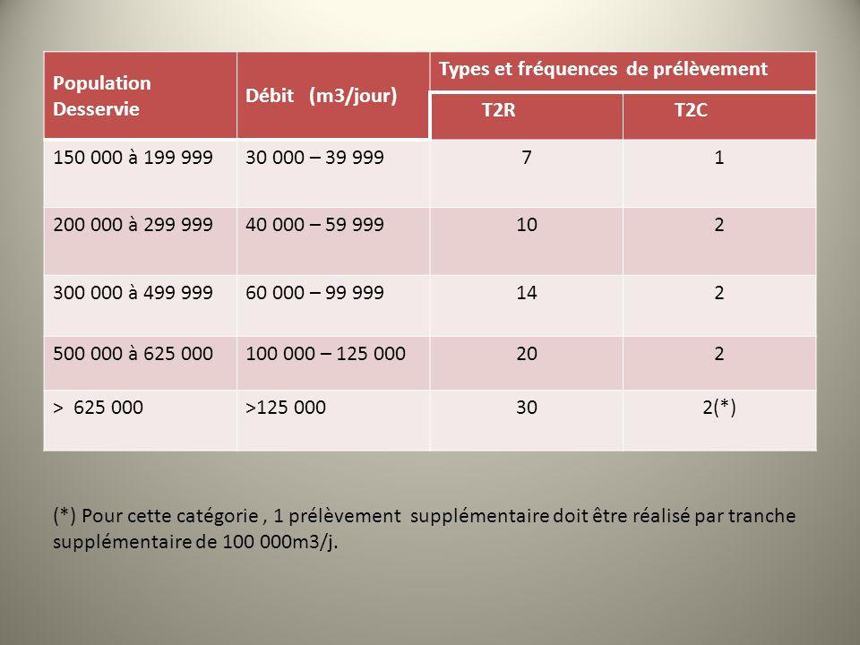 Population Desservie Débit (m3/jour) Types et fréquences de prélèvement T2RT2C 150 000 à 199 99930 000 – 39 99971 200 000 à 299 99940 000 – 59 999102