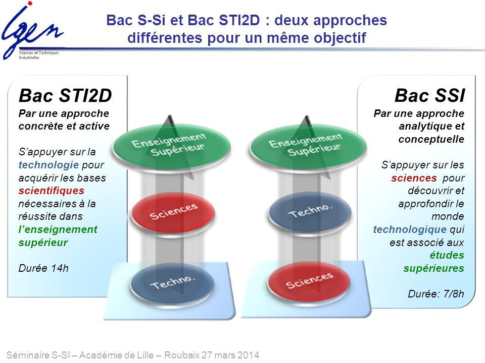 Séminaire S-SI – Académie de Lille – Roubaix 27 mars 2014 Bac STI2D Par une approche concrète et active Sappuyer sur la technologie pour acquérir les