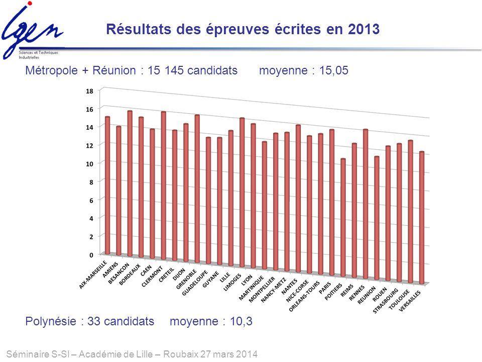 Séminaire S-SI – Académie de Lille – Roubaix 27 mars 2014 Résultats des épreuves écrites en 2013 Métropole + Réunion : 15 145 candidats moyenne : 15,0