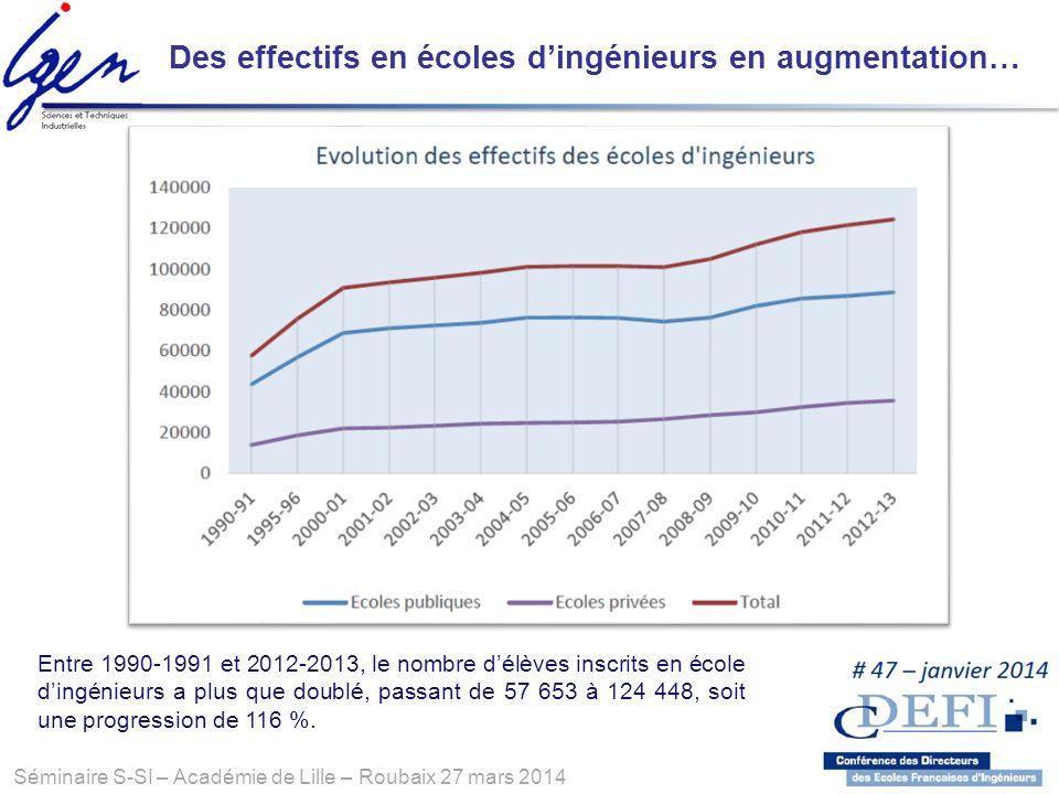 Séminaire S-SI – Académie de Lille – Roubaix 27 mars 2014 Entre 1990-1991 et 2012-2013, le nombre délèves inscrits en école dingénieurs a plus que dou