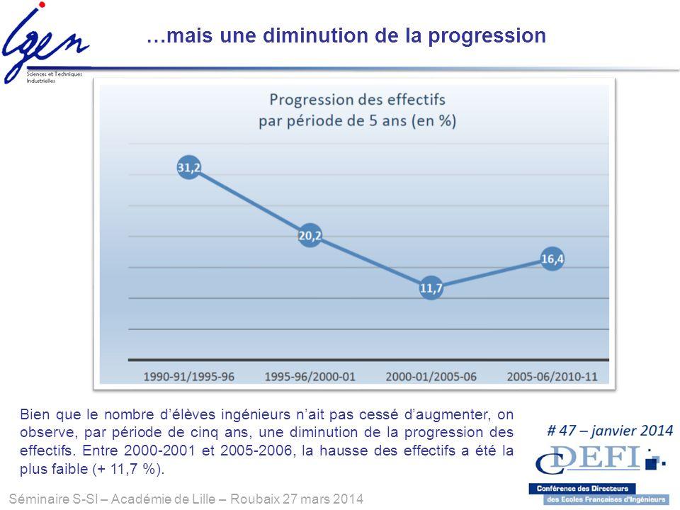 Séminaire S-SI – Académie de Lille – Roubaix 27 mars 2014 Bien que le nombre délèves ingénieurs nait pas cessé daugmenter, on observe, par période de