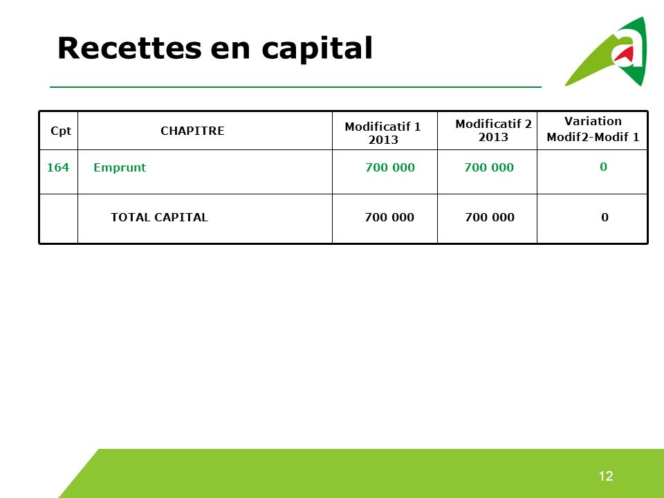 Cpt CHAPITRE 164Emprunt700 000 0 TOTAL CAPITAL700 0000 Recettes en capital 12 Modificatif 1 2013 Modificatif 2 2013 Variation Modif2-Modif 1