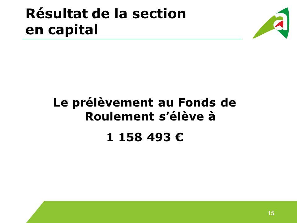 Résultat de la section en capital Le prélèvement au Fonds de Roulement sélève à 1 158 493 15