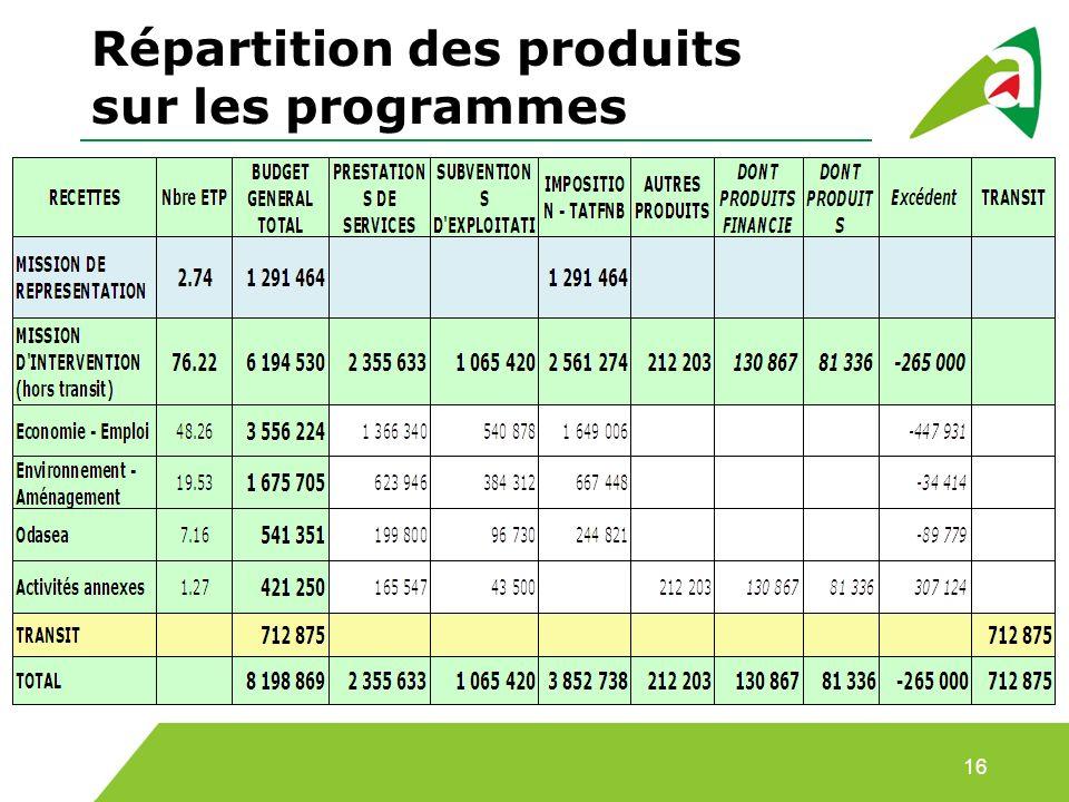 Répartition des produits sur les programmes 16