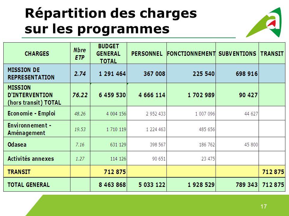 Répartition des charges sur les programmes 17
